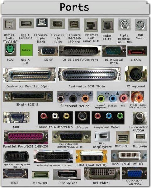 16 Types Of Computer Ports And Their Functions