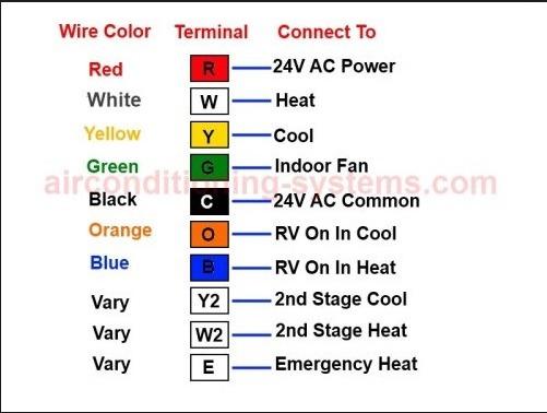 24 Volt Wire Color Code