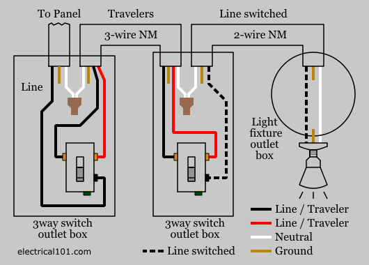 how to wire 3-way switches using nm (romex) cable with wiring diagrams  included  www electrical101 com