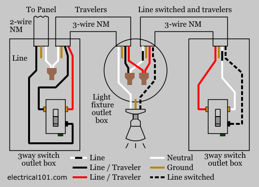 light switch wiring diagram 3 way 3-Way Switch Diagram Light how to wire 3 way switches using nm (romex) cable with wiring diagrams included www electrical101 com