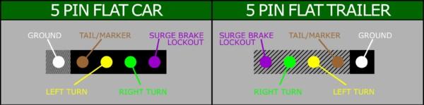 5 Pin Flat Trailer Plug Wiring Diagram Collection