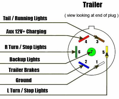 7 Way Trailer & Rv Plug Diagram