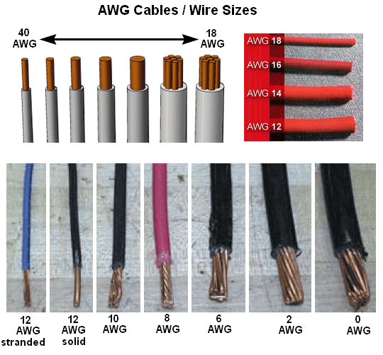 American Wire Gauge (awg) Cable Conductor Size Chart   Table