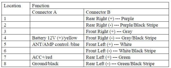 Car Audio Wiring Colour Code