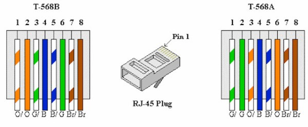 Cat5e Network Cable Wiring Diagram