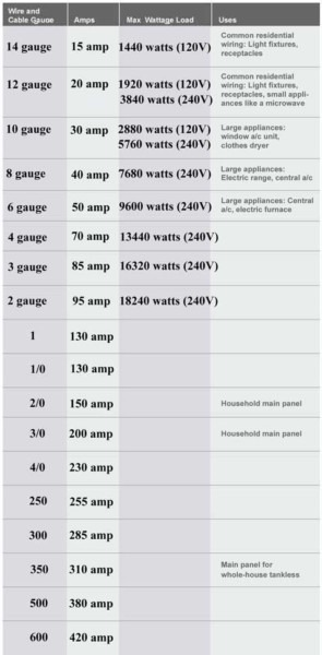 Color Code For Residential Wire  How To Match Wire Size And