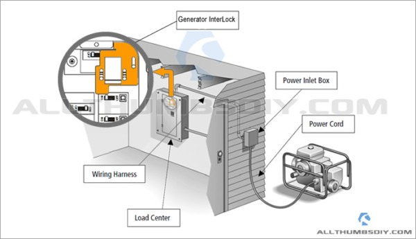 Connecting A Portable Generator To The Home Main Electric Panel