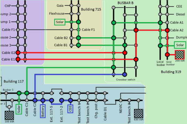 Diagram Of The Actual Experimental Setup At Syslab Showing The