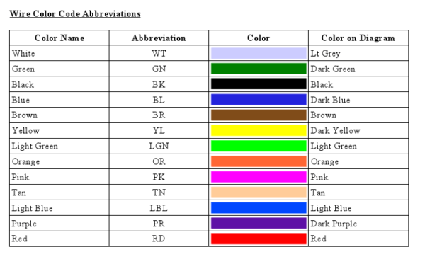Ground Color Code
