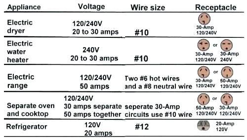 Dryer Amperage Dryer Amperage Fluid Bed Dryer Tumble Dryer Amp