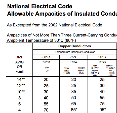 220v Wiring Gauge - Wiring Diagram Img on standard electrical panel sizes, nec standard breaker sizes, electrical trough sizes, aluminum conductor sizes, electrical lug screw sizes, ge breaker sizes, electrical wire types and sizes, national electrical code wire sizing chart, electrical wiring wire sizes, aluminum cable sizes, national electrical code wire ampacity, conduit sizes, metal hat channel furring sizes, electrical cable sizes, nec standard fuse sizes, electrical fuse sizes, electrical conductor sizes, us electrical wire diameter sizes,