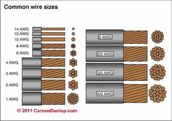 Electrical Wire Sizes & Diameters  Table Of Electrical Service