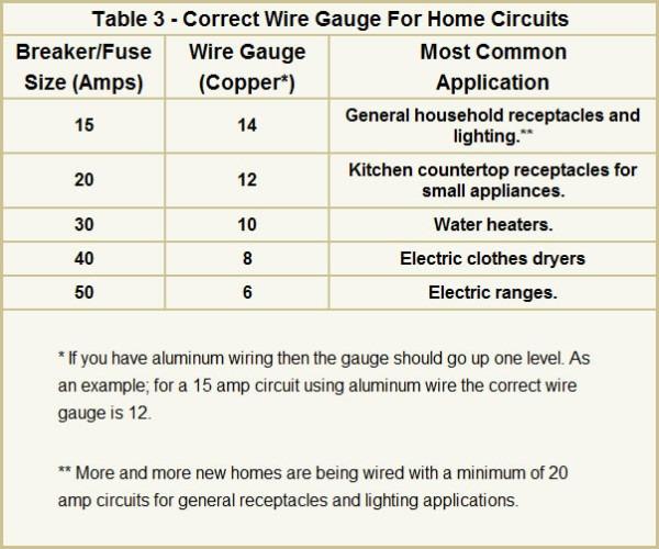 Common Wire Sizes