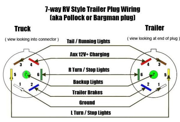 Wiring Diagram 7 Pin Trailer Plug
