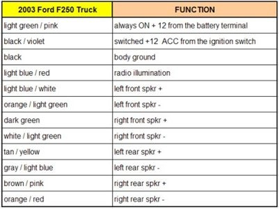Ford Wiring Color Code