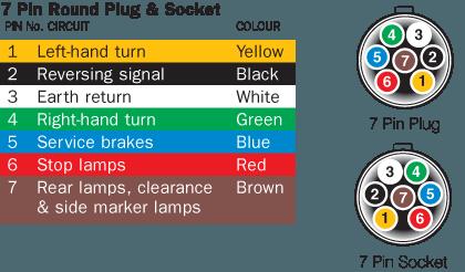 Marvelous Trailer Plug Colours Wiring Database Rimengelartorg