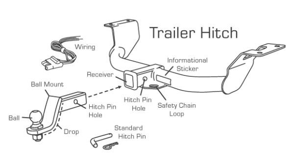 Hitch 101