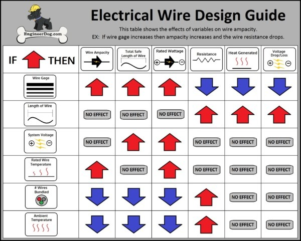 Home Wiring Gauge Guides