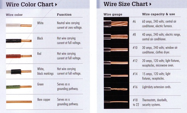 Home Wiring Size Chart