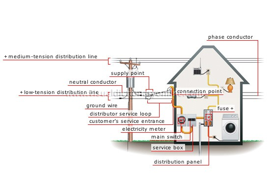 House    Electricity    Network Connection Image