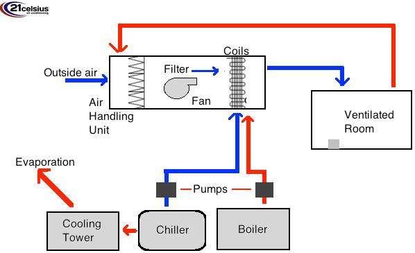 How Hvac Works Diagram