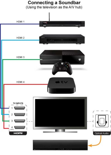 Samsung Surround Sound Wiring Diagram