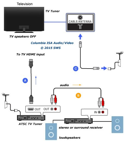 How To Connect Tv Audio Sound Out Digital Optical Only To Analog Rca