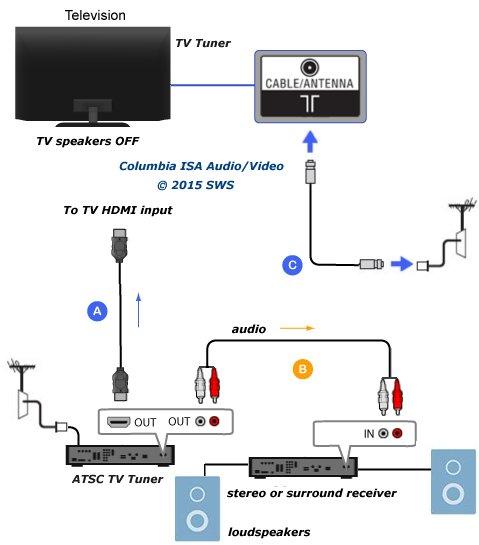Samsung Surround Sound Wiring Diagram