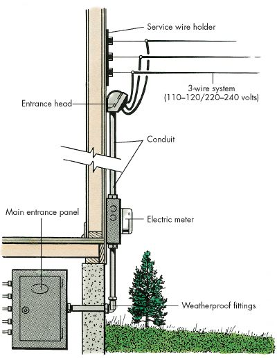 How To Do Home Electrical Repairs  Tips And Guidelines