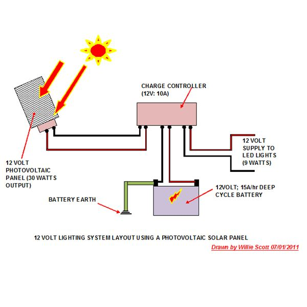 How To Power 12 Volts Lights With Solar Usage