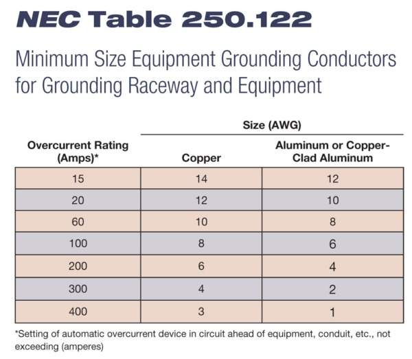 Hp Pg Codecorner Ground Wire Size Chart