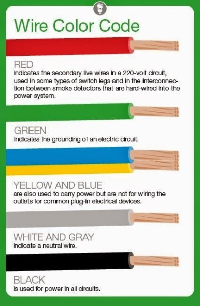 Meaning Of Electrical Wire Color Codes ~ Electrical Engineering
