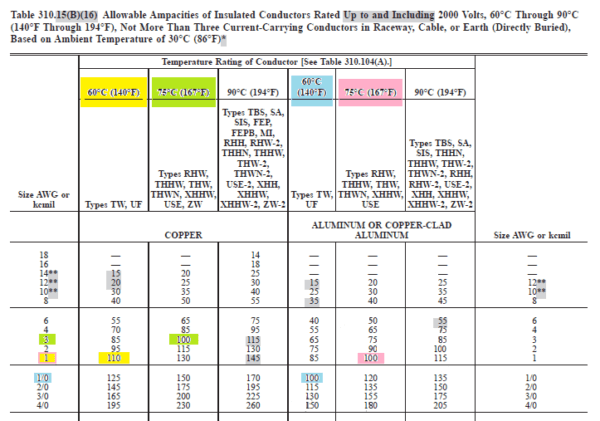 Nec Wiring Standards Diagram - Wiring Diagram G9 on nec cable color coding, nec 480v color coding, electrical wire color codes, nec conductor color code, nec color code table, nec wire color standards, cable wire color codes, nec voltage color codes,