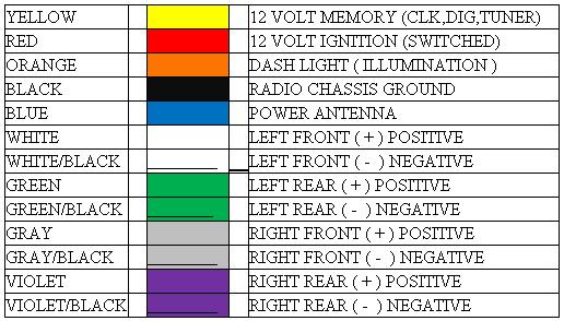 Sony Wire Harness Color Codes