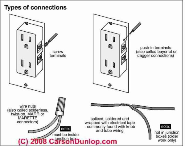 Splicing Wires When Installing Electrical Receptacles (wall Plug