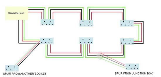 Spur Socket