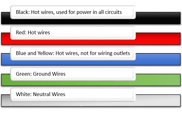 The Colors On Electrical Wiring Actually Means Something  Find Out