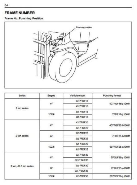 Toyota Lpg Forklift Truck 7fgf15, 7fgf18, 7fgf20, 7fgf25, 7fgf30