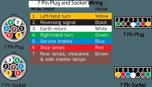 Trailer Sauce    Lights & Wiring