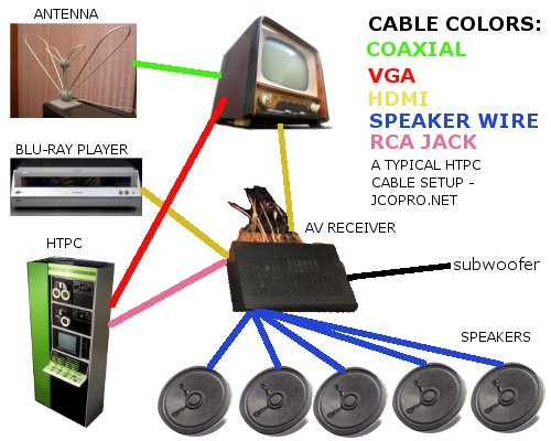 Upgrading To A New Media Center Pc – Part 3, The Setup