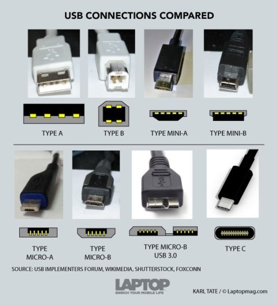 Usb Connector Types Chart