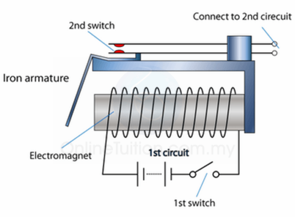 Uses Of Electromagnet