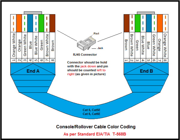 Utp Cable Color Coding ~ Network Urge