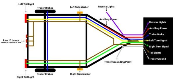 Vehicle Trailer Wiring Diagram