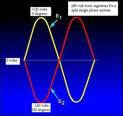 Voltage Differences  110v, 120v, 220v, 240v