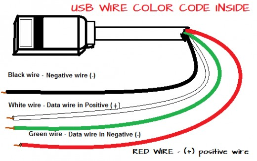 What Are The Color Coding Of The Four Usb Wires Inside A Usb Cable