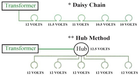"""What Is The """"hub Method"""" For Wiring Low"""