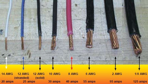 Wire Gauge Sizes And The American Wire Gauge (awg)