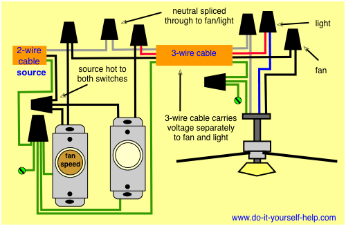Wiring Diagrams For A Ceiling Fan And Light Kit