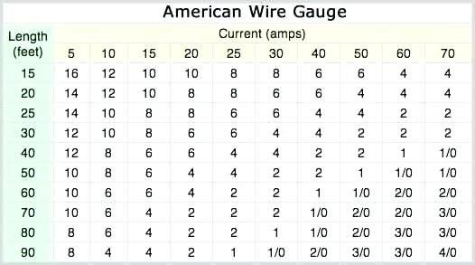 100 Amp Wire Size Copper Amp Wire Size Copper Home Ideas Magazine